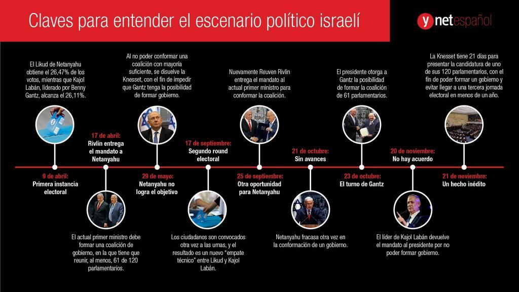 Escenario político israelí