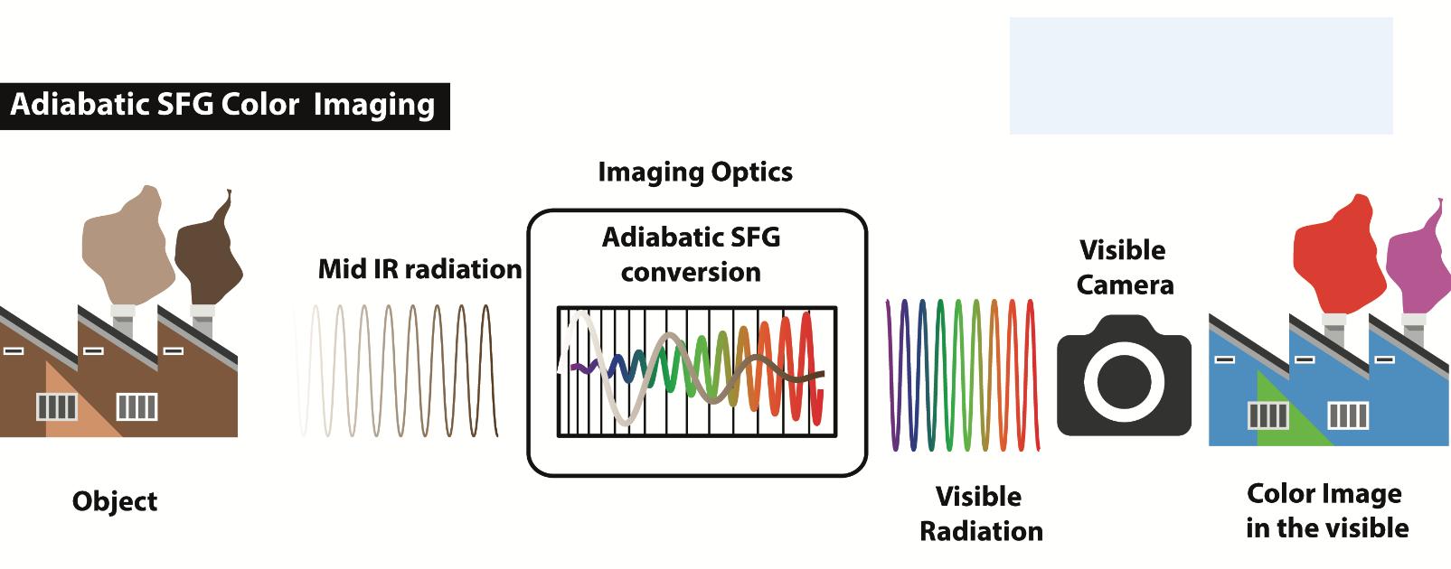 Una fábrica (izquierda) emite radiación electromagnética en el campo infrarrojo. La tecnología de la Universidad de Tel Aviv convierte las ondas al campo de la luz visible (en el centro). Estas ondas son captadas por una cámara estándar y nos permiten ver el color único de los gases emitidos por las chimeneas de la fábrica (derecha).