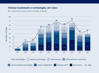 El cuadro elaborado en inglés en el estudio original muestra la evolución de las inversiones chinas en Israel entre 2011 y 2020.