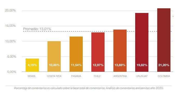 Porcentaje de comentarios con contenido antisemita en noticias que involucran a las comunidades judías o a Israel.