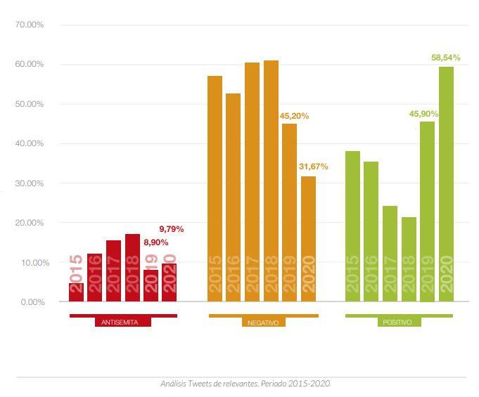 Análisis de tuits entre 2015 y 2020.